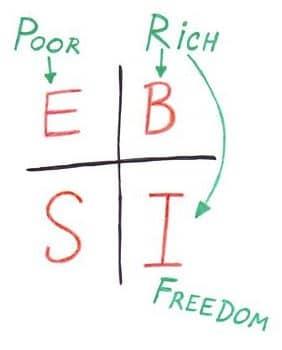 Cash-Flow-Quadrant Robert Kiyosaki